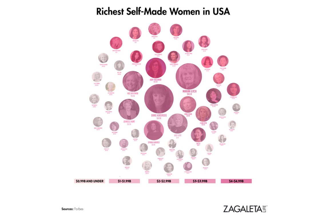 Richest Self-Made Women in USA