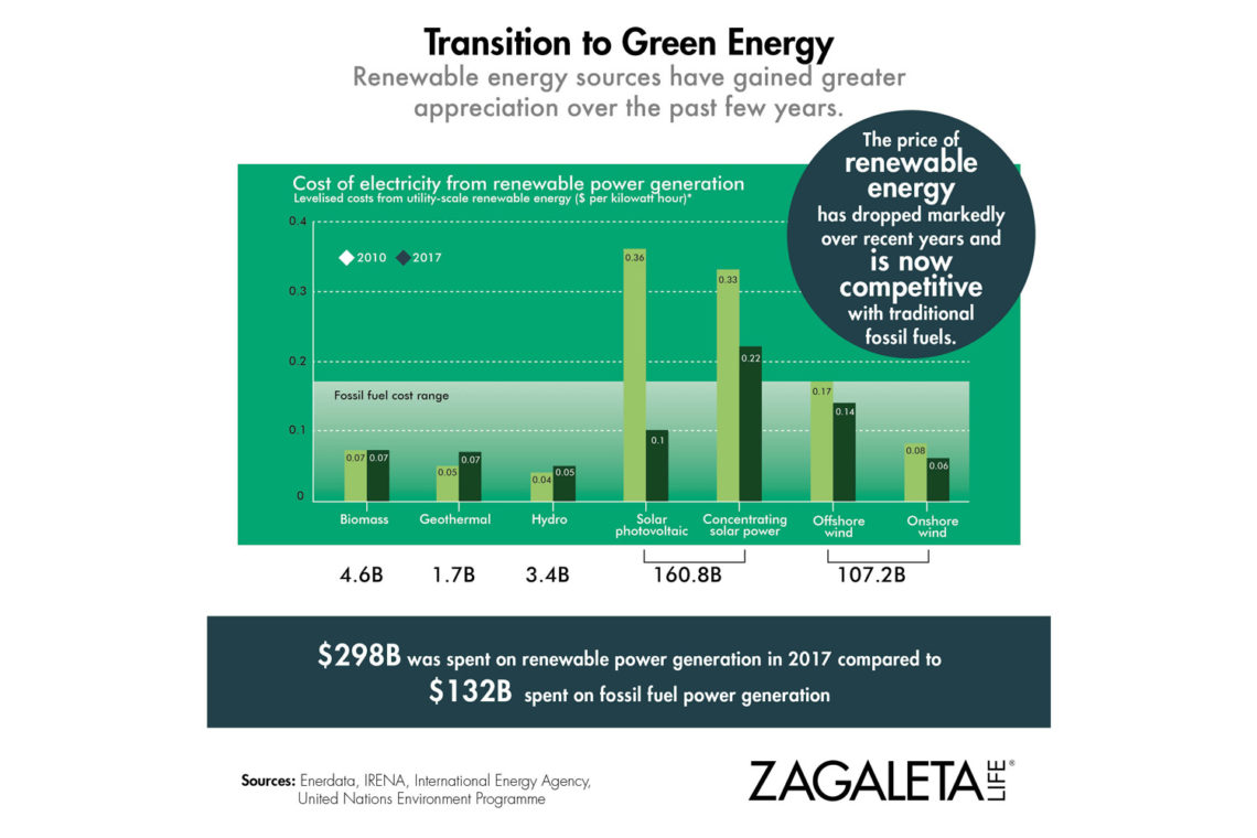 Transition to Green Energy